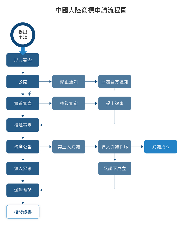 中國大陸商標申請流程圖