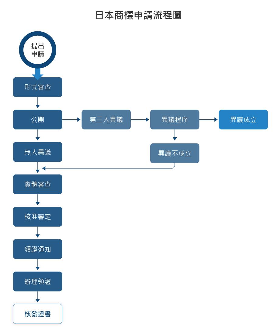日本商標申請流程圖