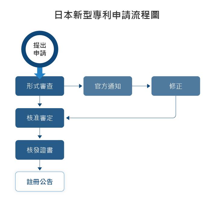 日本新型專利申請流程圖