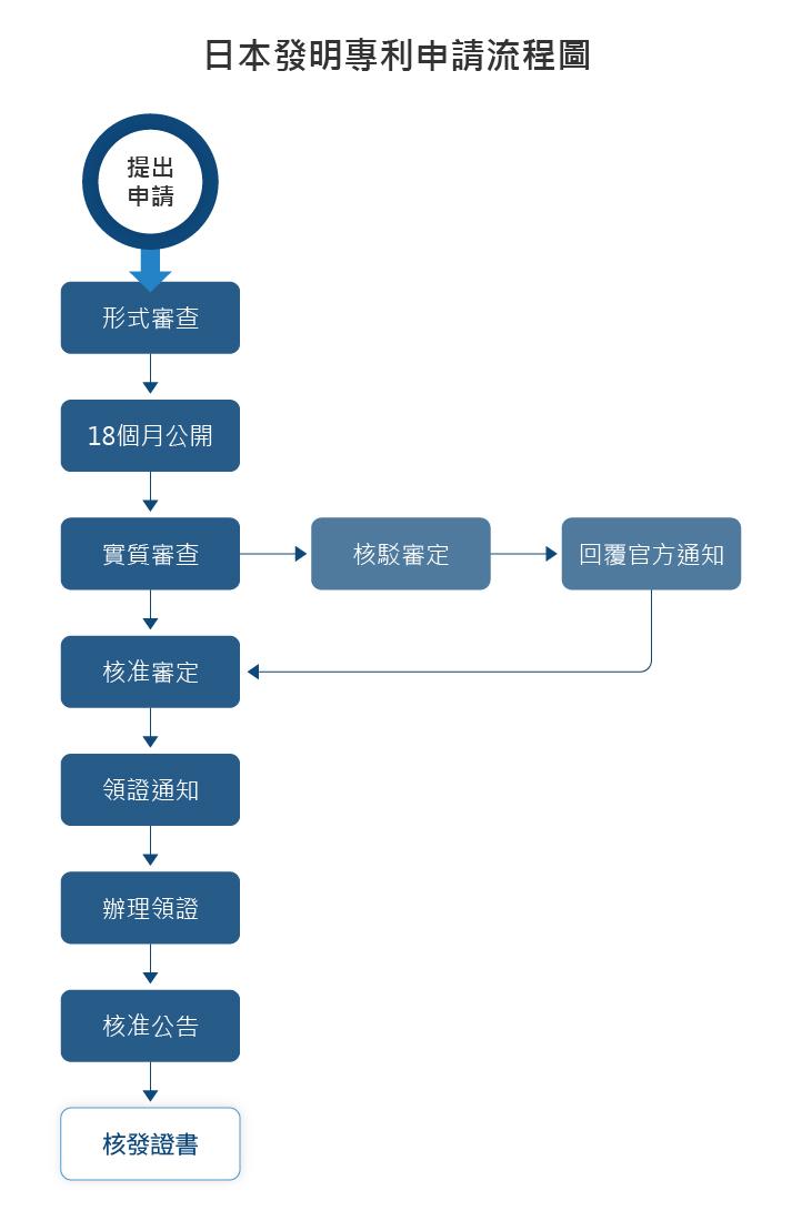 日本發明專利申請流程圖