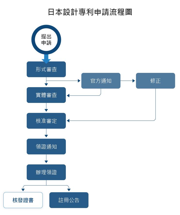 日本設計專利申請流程圖