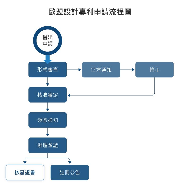 歐盟設計專利申請流程圖