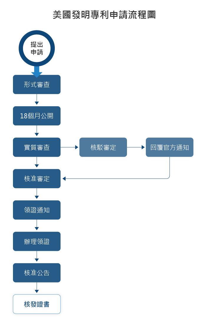 美國發明專利申請流程圖