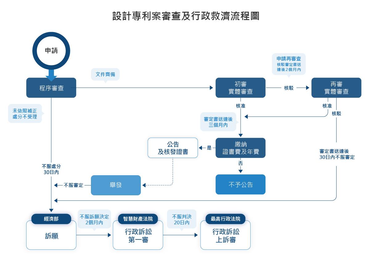 設計專利案審查及行政救濟流程圖