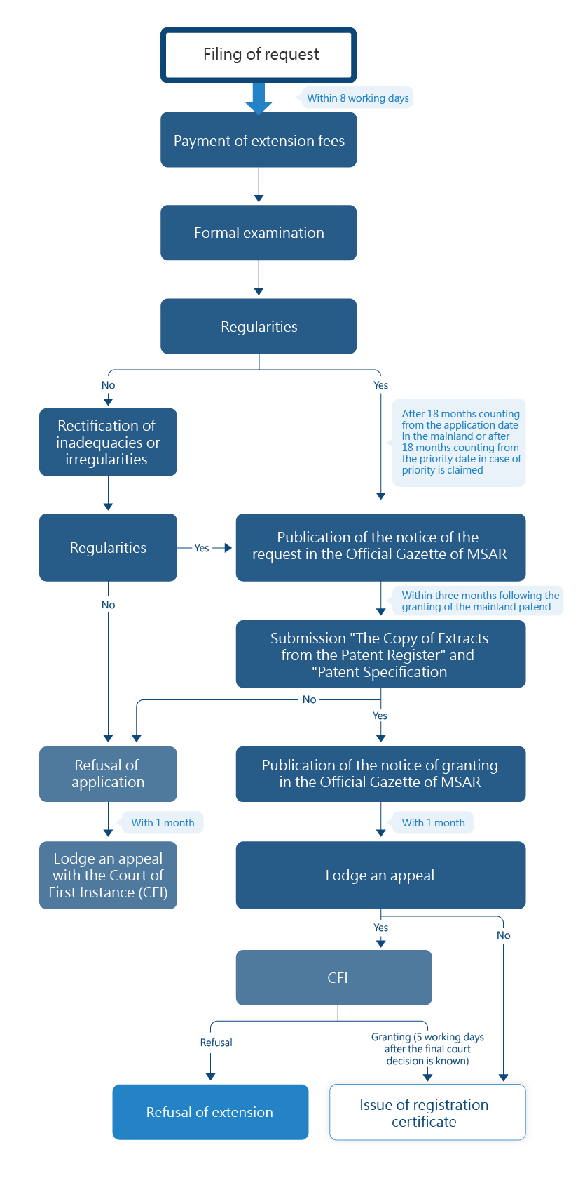 Flowchart of Application Process for Extension of Application of Invention Patent from the CNIPA