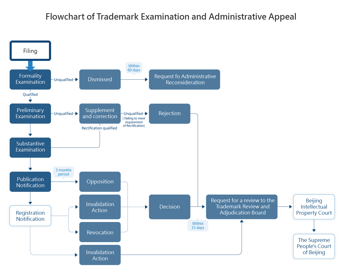 Flowchart of Trademark Examination and Administrative Appeal
