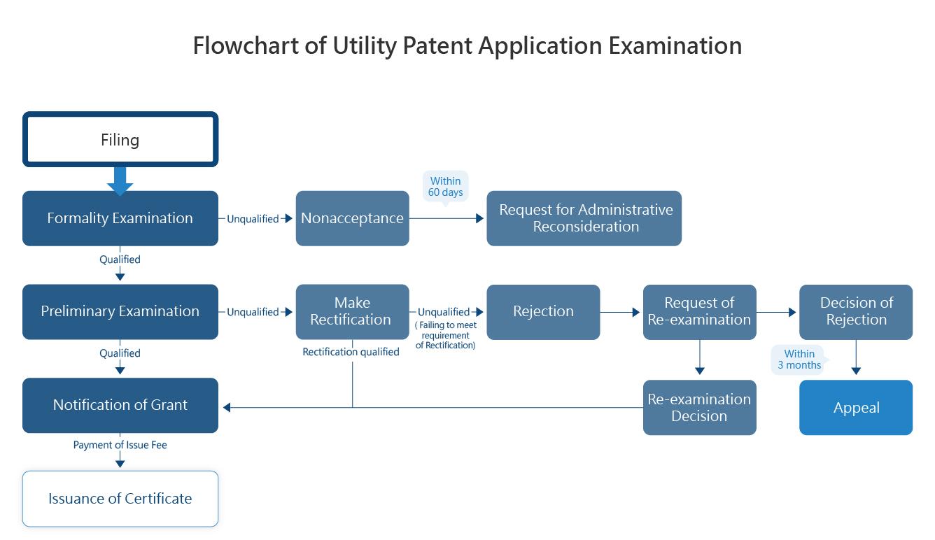 Flowchart of Utility Patent Application Examination