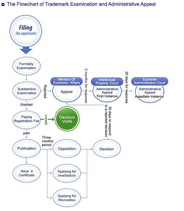The Flowchart of Trademark Examination and Administrative Appeal
