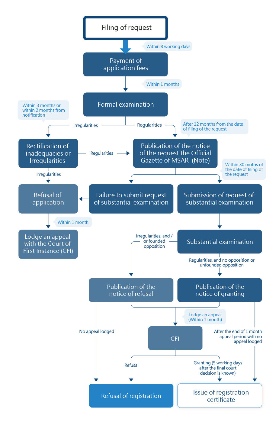 Flowchart of Application Process for Industrial Model and Design