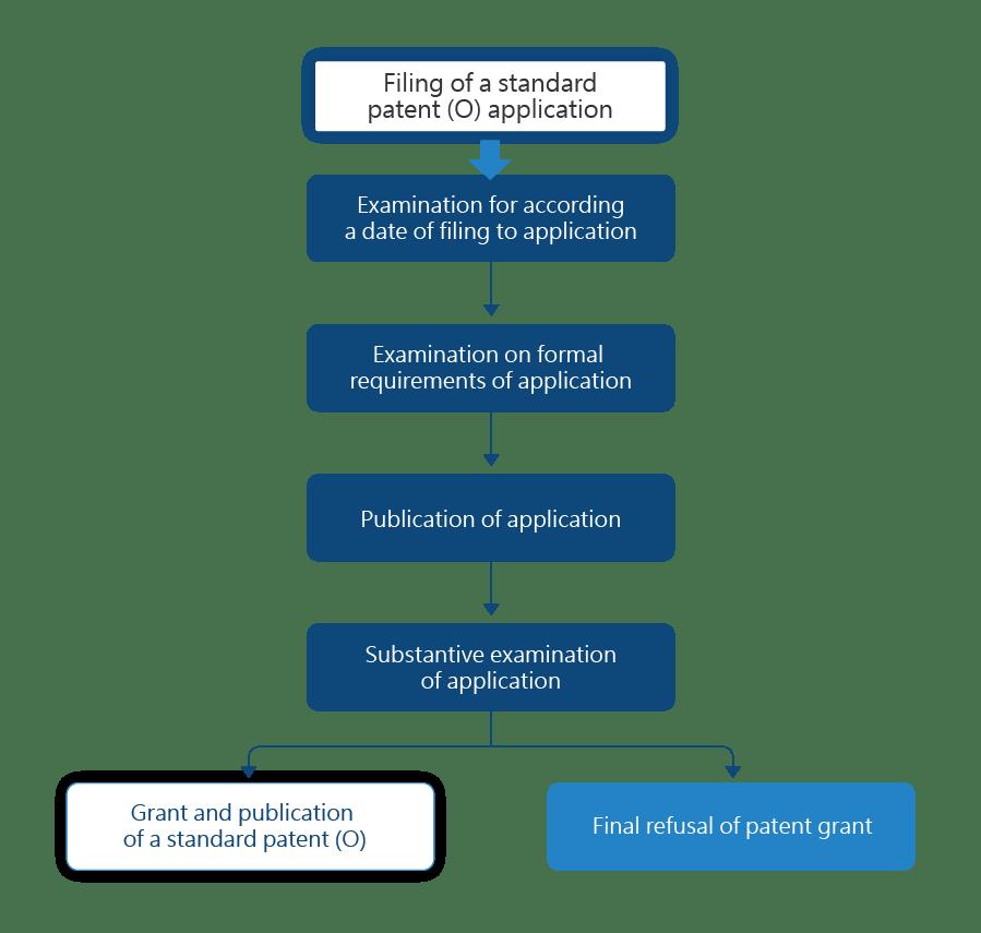 Standard patent (O)-Examination