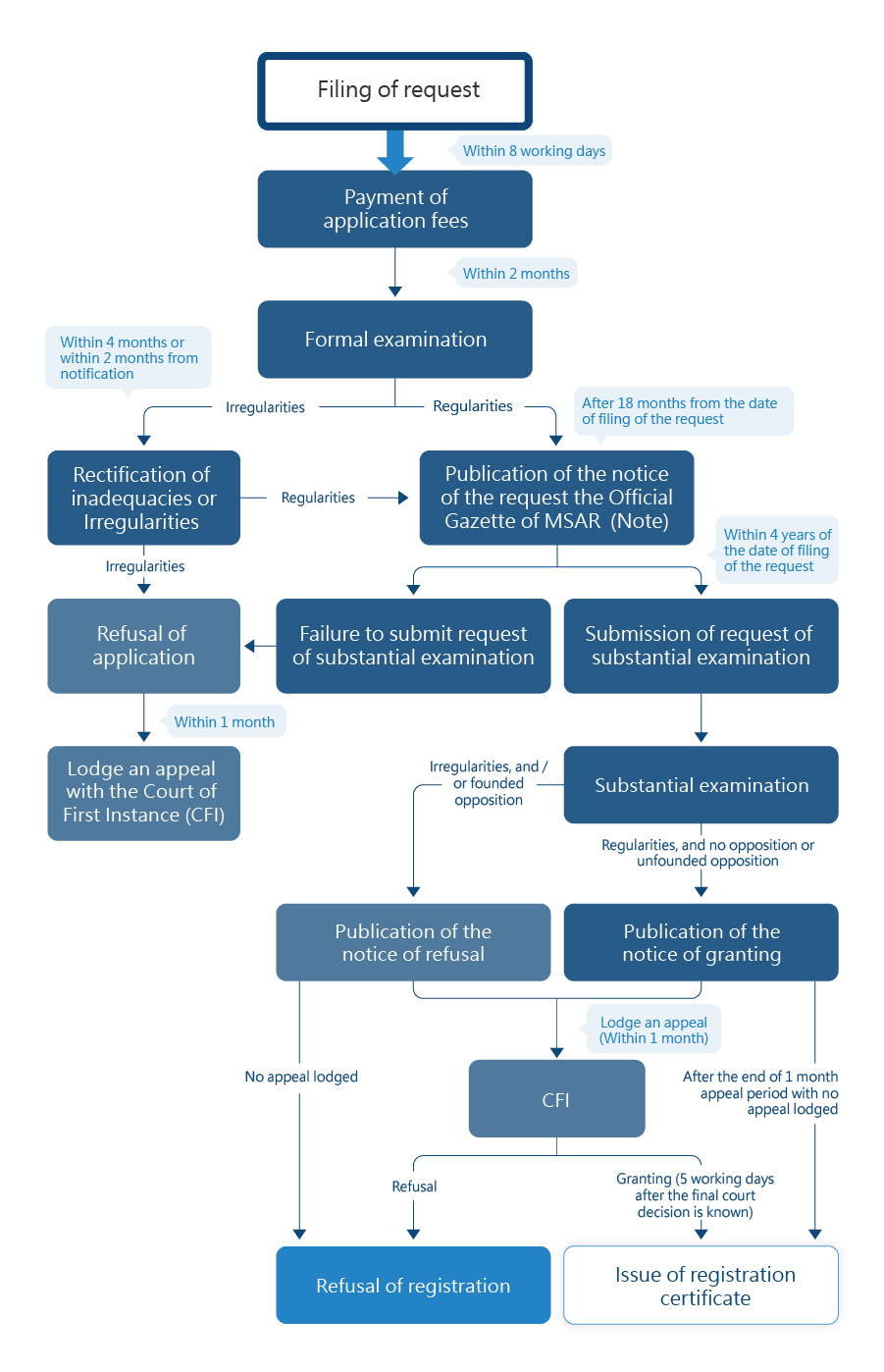 Flowchart of Application Process for Utility Patent