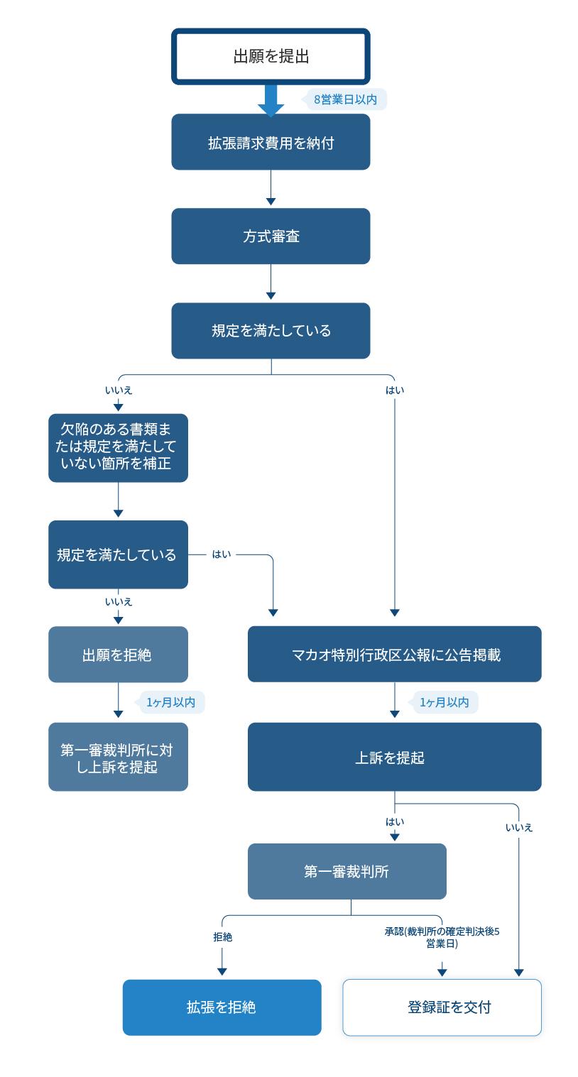 中国国家知識産権局により授権が認められた発明特許の拡張請求フローチャート