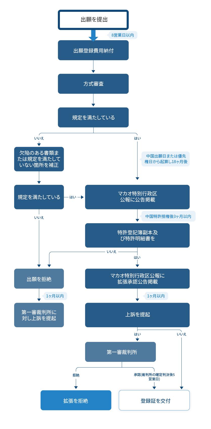 中国国家知識産権局発明特許出願の拡張請求フローチャート
