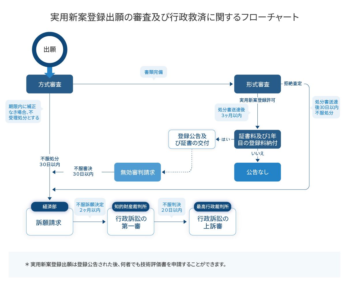 実用新案登録出願の審査及び行政救済に関するフローチャート