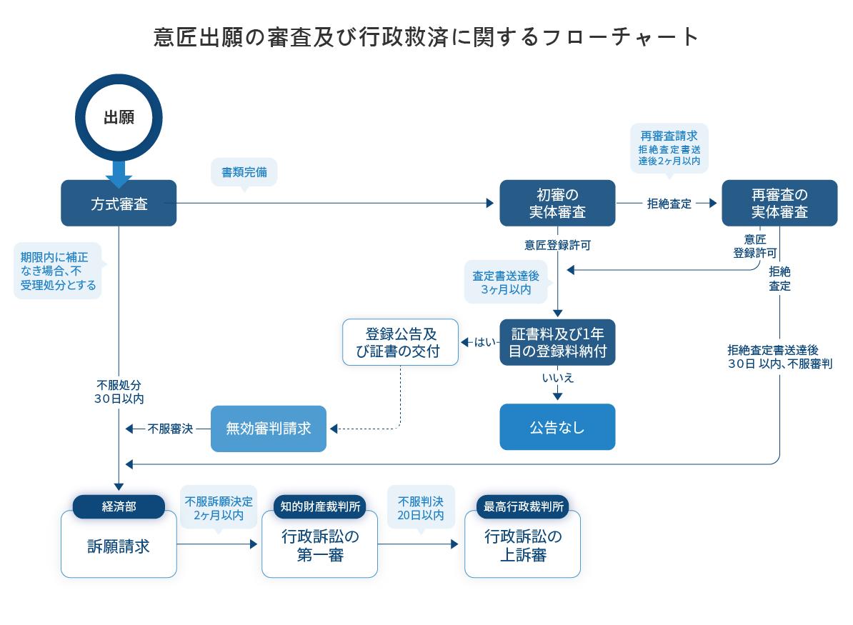 意匠出願の審査及び行政救済に関するフローチャート