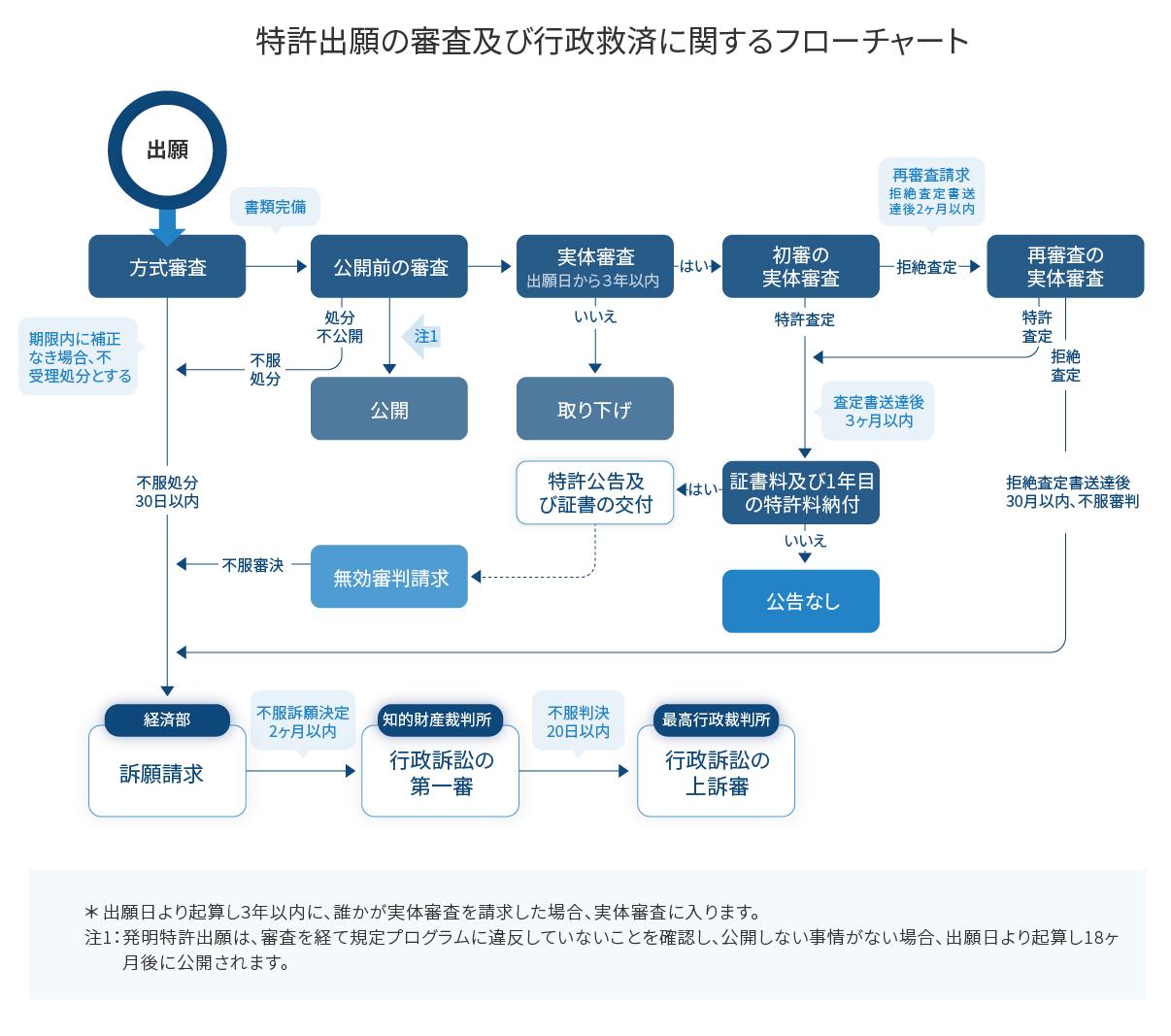 特許出願の審査及び行政救済に関するフローチャート