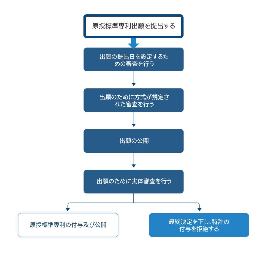 原授標準特許出願の審査プロセス