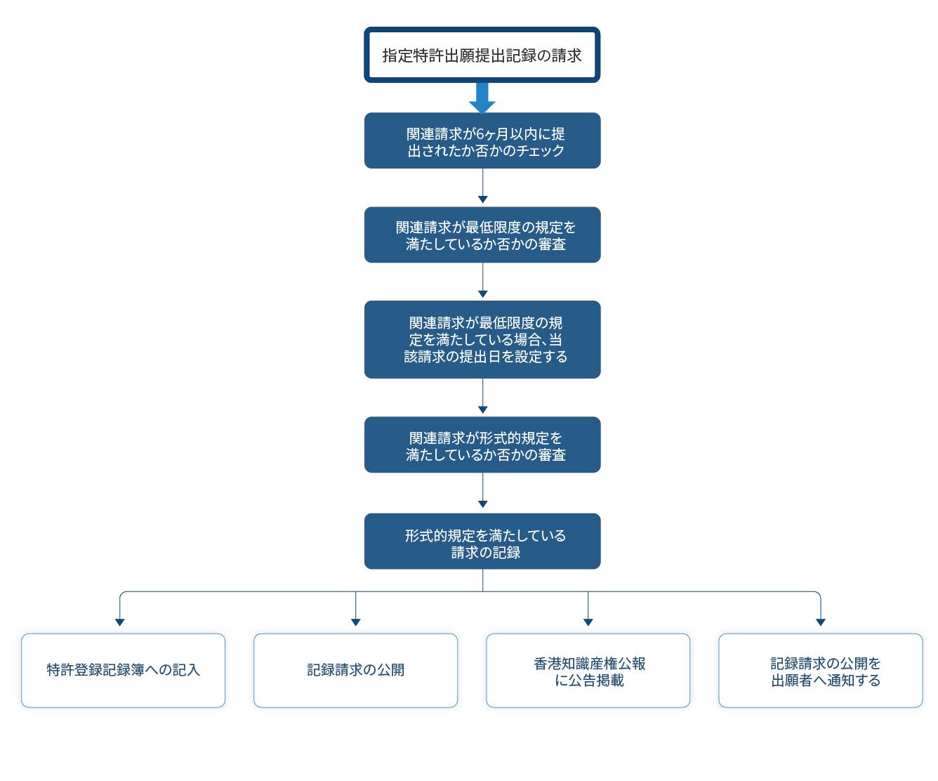 転記標準特許-記録請求の審査プロセス